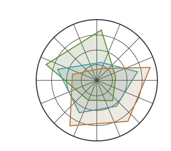 Tank Graph